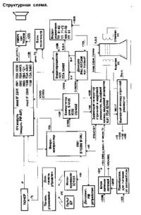 Instrukcja serwisowa Thomson Chassis TX90